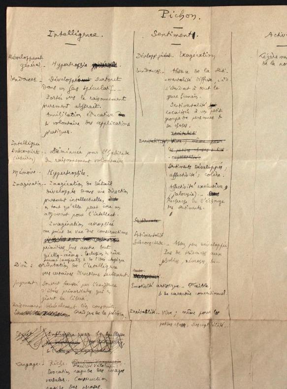 [Manuscrit autographe] Autoportrait psychologique. Pichon, Edouard (1890-1940, médecin, psychanalyste et grammairien français)