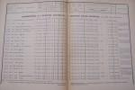 CHEMINS DE FER DE L'ETAT: Etat Général du matériel roulant au 1er Janvier 1902. Etat général du matériel roulant des Tramways de la Vendée au 1er ...