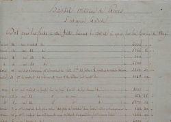 Comptes de l'hôpital de Gênes en 1809..