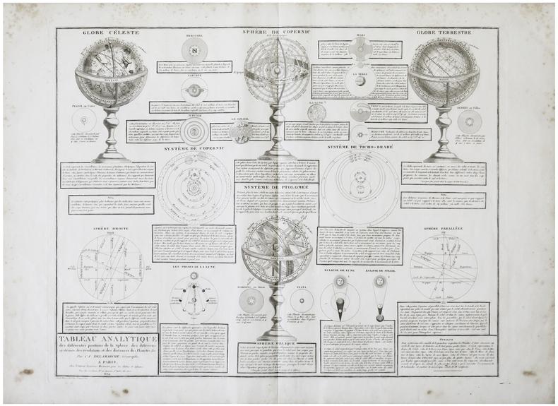 Tableau analytique des différentes positions de la sphère, des différens systèmes, des révolutions et des distances des planètes, &c.. DELAMARCHE ...