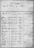 État Général des officiers qui se sont fait inscrire pour former la compagnie des Gardes du Roi. Avignon